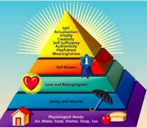 Understanding Your Hierarchy of Needs